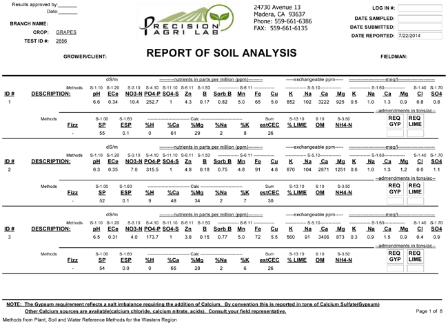 Soil sampling report
